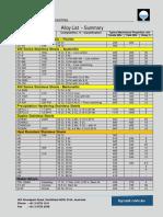 Hycast Alloys.pdf
