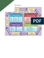 Procesos Pedagógicos y Didacticos