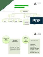 Derecho Privado III- Efip 1 - Mapa Conceptual