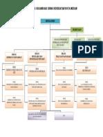 Struktur Organisasi Dinas Kesehatan Kota Medan.pdf