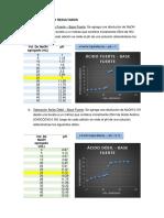 Tabla de Datos y Resultados