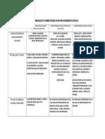 Cuadro Comparativo Sobre Modelos de Procedimiento Penal