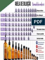 Tabela de Diluicao