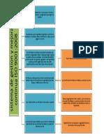 Mapa Conceptual ISO 2008