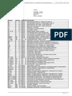 Symbol Table Processing SFC