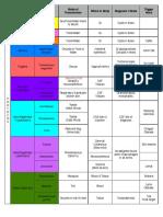Bugs Chart Simplified