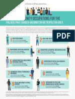 Philadelphia OPP Occupations Graphic