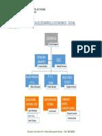 Organigrama Gerencia de Desarrollo Economico-Social