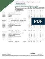 B.Tech. Eighth Semester(R15) Regular Examination, April 2019 Results(ECE).pdf