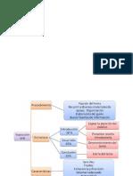 Mapa Conceptual de La Mesa Redonda