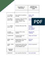 tech timeline.doc