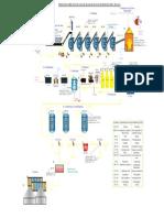 Diagrama para el proceso de Azúcar