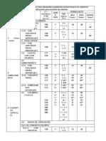 DOSIFICACIÓN DE MATERIALES PARA DIFERENTES ELEMENTOS ESTRUCTURALES DE CONCRETO.docx