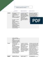 Cuadro Comparativo de Los Modelos en Psicopatología