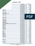 Dados IAP - 2000