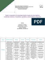 Cuadro Comparativo sobre las diferentes corriente psicologica  y  la tanatologia