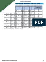 Cronograma de vencimientos sunat 2019