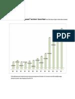 Quadro 5 - Gráfico Evolução Dos Valores Programados - Meio Internet - Governo Federal (1)