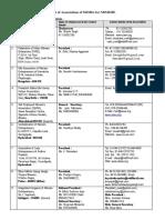 List Associationsmsme