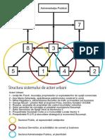 Structura sistemului de actori urbani