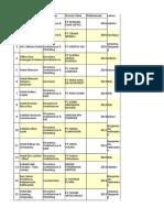Tabel Daftar Proyek