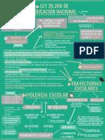 Ley de Educacion Nacional PDF Modificado