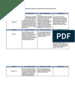 Matriz de Comparacion Normativa en Buenas Practicas de Manufactura