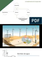 La Transformación de La Energía Eólica
