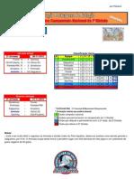 Resultados da 3ª Jornada do Campeonato Nacional de Pólo Aquático