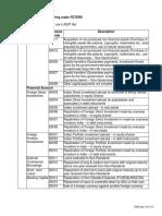 Form A2 Purpose Codes April16