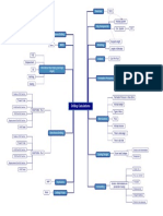 Drilling Calculations Mindmap