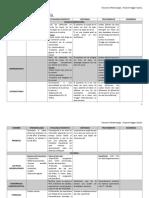 Resumen Oftalmología