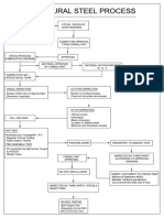 STEEL STRUCTURE FLOW CHART Layout2 (1).pdf