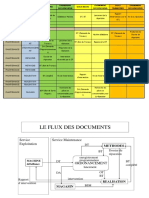 FLUX DES DOCUMENTS DANS UN SERVICE DE MAINTENANCE