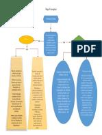 Mapa Conceptual tarea.docx