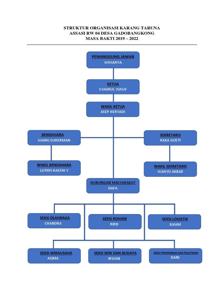 Struktur Organisasi Karang Taruna Docx