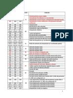 3.- CODIGOS DE CNC.docx