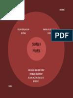 Ciri-ciri Sumber Primer