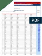 1000 English Verbs Forms With v1,V2,V3,V4,V5