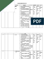RPT Sains Tahun 2 Semakan.docx.docx
