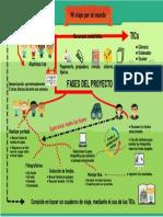 Infografía TICs