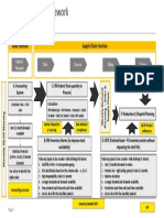 S and OP Solution Framework