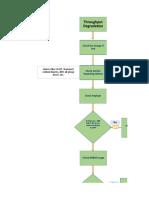 KPI Improvement Process