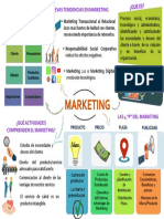Mapa Mental Marketing Check