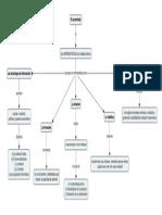 Mapa Conceptual - El Aprendizaje.