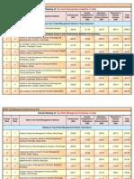 HMIOverall Ranking
