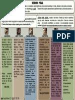 DERECHO PENAL II (MAPA CONCEPTUAL)