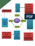etapas_de_la_administracion.docx
