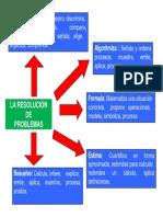 la resolucion de problemas.pdf