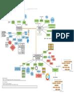 Actividad 1 Mapa Mental Básico Metodología de Investigacion